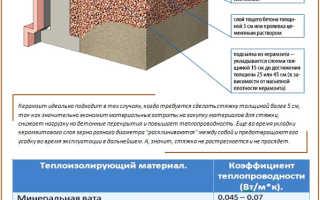 Стяжка пола с керамзитом: обзор 3-х вариантов устройства и нюансы монтажа