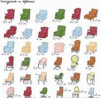 Сколько метров ткани надо на перетяжку мебели