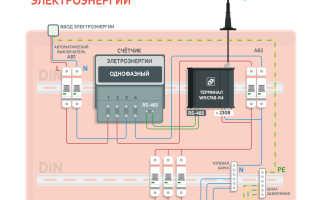 GPRS модем WRX в составе шкафа учета электроэнергии