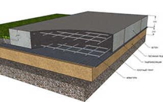 Простая технология строительства фундамент плиты